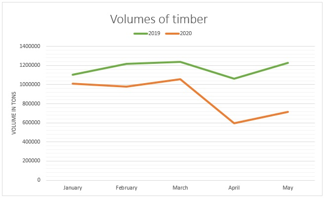Volumes of timber